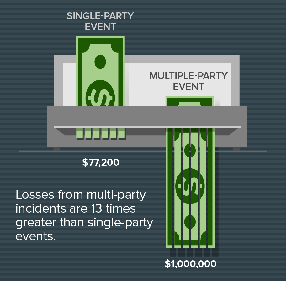 Costs of a multi-party data breach