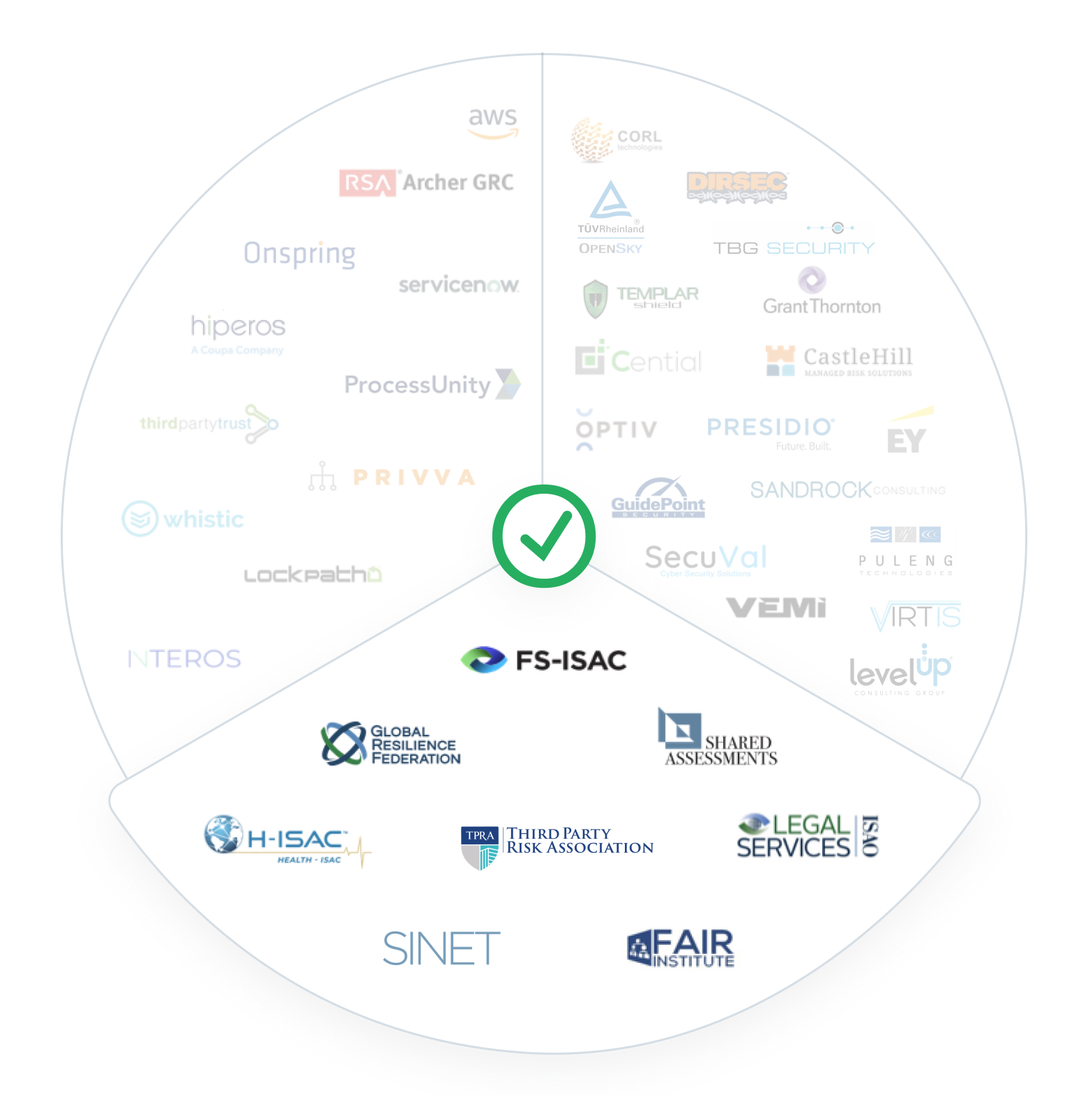 Industry association partners2