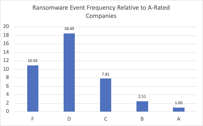 RiskRecon Rating Correlation to Ransomware Event Frequency